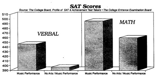 Benefits Of Music Education Statistics